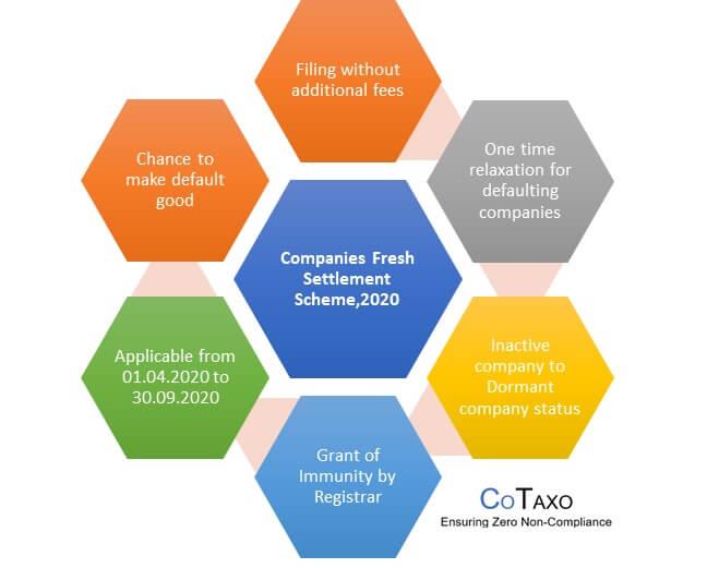 Benefits of Companies Fresh Start Scheme, 2020 (CFSS 2020)